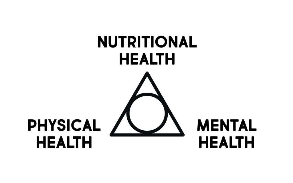 Nutrition Body Mind diagram of health